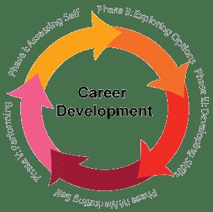 career-development-model1.png